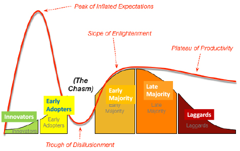 Hype Cycle Crossing the Chasm Image